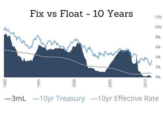 Fix vs Float - 10 Years
