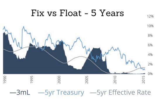 Fix vs Float - 5 Years
