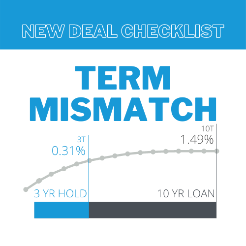 New Deal Checklist: Term Mismatch and What it's Costing You